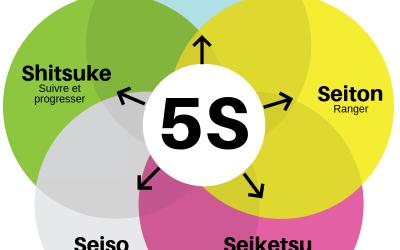 La mousse au service du 5S lean dans l'industrie
